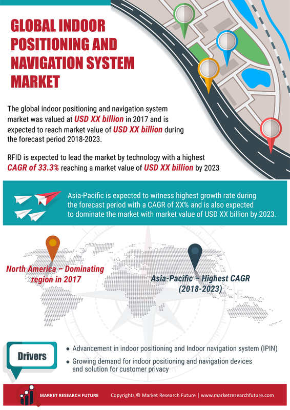 Indoor Positioning and Navigation System Market 2021| Global Industry Trends, Statistics, Size, Share, Growth Factors, Regional Analysis, Competitive Landscape and Forecast to 2023