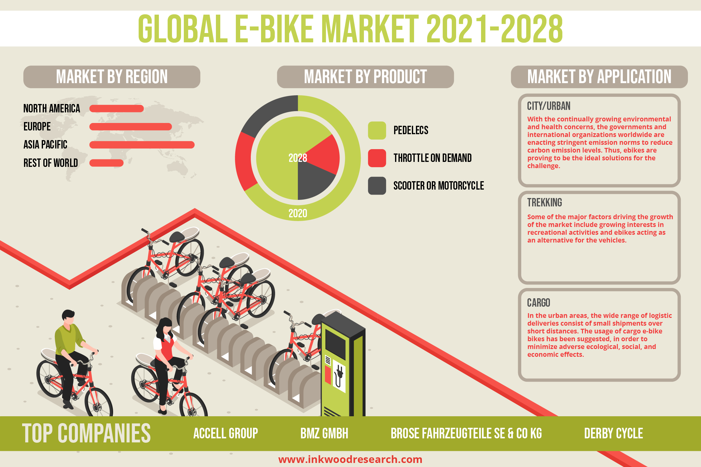 Government Incentives to encourage growth in the Global E-Bike Market