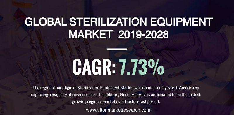 Surgical Procedures to Stimulate the Global Sterilization Equipment Market Growth at $8834.71 Million by 2028