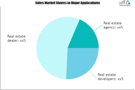 Real Estate Market Worth Observing Growth by 2026: Zillow, Sotheby's International Realty, Trulia
