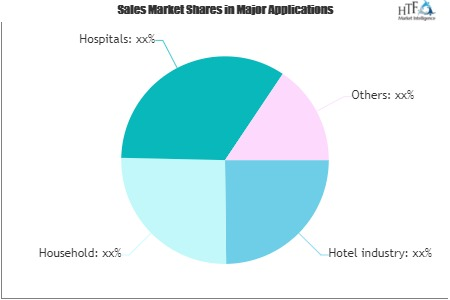 Matresses Market Review and Sales Forecast | King Koil, Hilding Anders AB, Select Comfort, Serta
