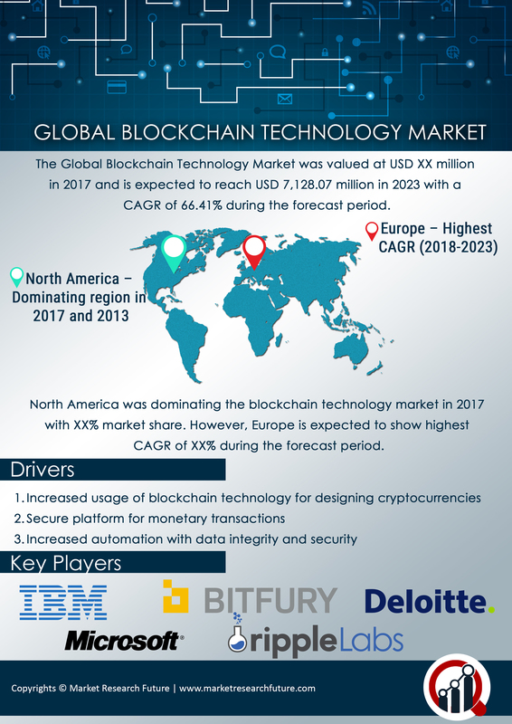 Blockchain Technology Market 2021 | Global Industry Share, Size, Key Players, Trends, Growth, Covid-19 Impact, Competitive and Regional Forecast to 2023