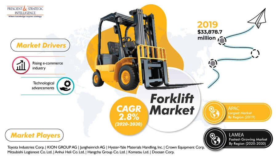 Thriving E-Commerce Industry Driving Advancement of Global Forklift Market - P&S Intelligence