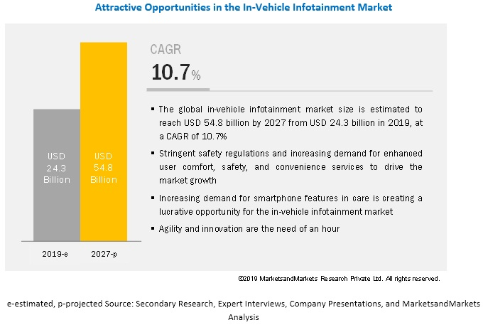 What are the upcoming technologies and trends in the in-vehicle infotainment market?