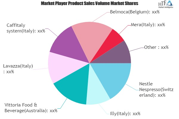 Capsule Coffee Market to Eyewitness Massive Growth by 2026 | Nestle Nespresso, Illy, Lavazza