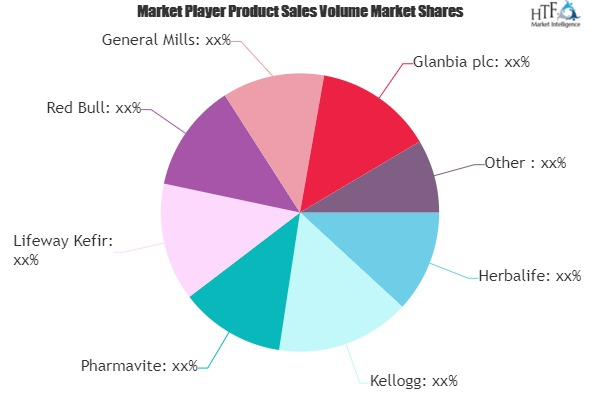 Functional Foods and Drinks Market to See Huge Growth by 2026 | Herbalife, Kellogg, Rockstar Energy Drink