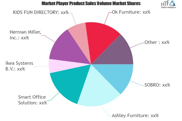 Strong Competition in Booming Smart Furniture Market | Ashley Furniture, Smart Office Solution, Herman Miller