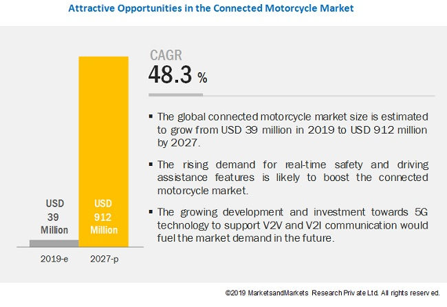 Connected Motorcycle Market to Witness Exponential Growth By 2027