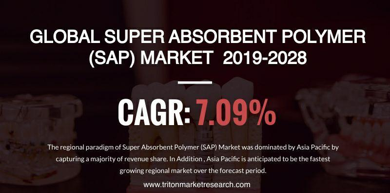The Global Super Absorbent Polymer (SAP) Market likely to develop at $14619.78 Million by 2028