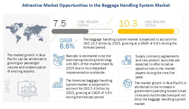 Global Baggage Handling System Market Competitive Analysis With Growth Forecast Till 2025
