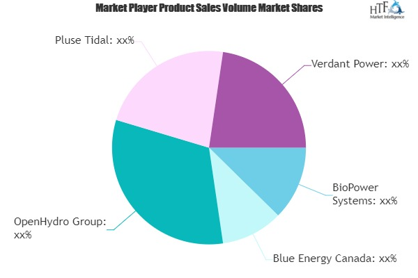 Tidal Energy Market - Major Technology Giants in Buzz Again | BioPower Systems, OpenHydro, Pluse Tidal