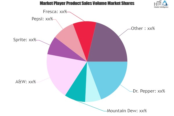 Diet Drink Market to See Huge Growth by 2026 | Dr. Pepper, Coca-Cola, Mountain Dew