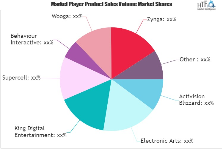 Social Gaming Market to Eyewitness Huge Growth by 2025 | Supercell, Behaviour Interactive, Electronic Arts, Wooga, Zynga