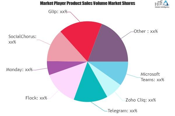 Internal Communications Software Market Next Big Thing | Mattermost, Slack, Favro