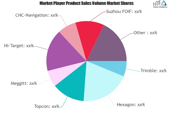 GNSS Systems Market to Witness Huge Growth by 2026 | Trimble, Hexagon, Topcon