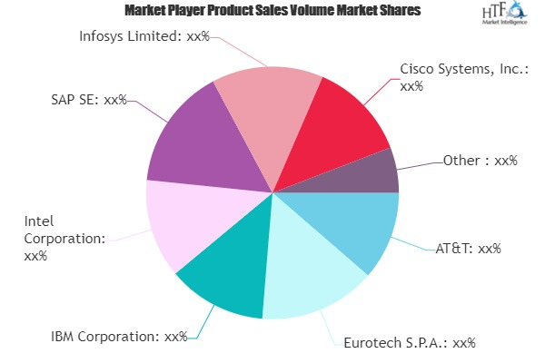 Connected Logistics Market - Major Technology Giants in Buzz Again | Eurotech, Intel, Cisco Systems