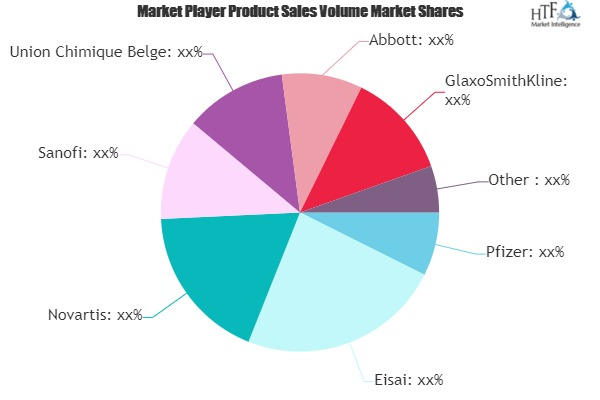 Epilepsy Drug Market to Witness Huge Growth by 2026 | Pfizer, Eisai, Novartis, Sanofi