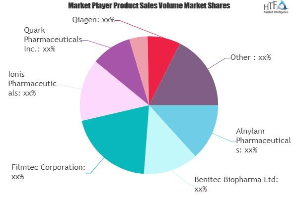 RNAi Technologies Market Seeking Excellent Growth | Qiagen, Invitrogen, Ambion