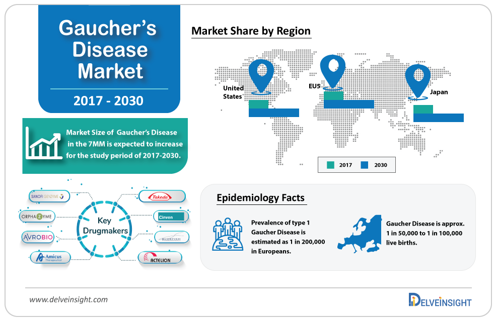 Gaucher's disease Market Size, Epidemiology, Leading Companies, Drugs and Competitive Analysis by DelveInsight