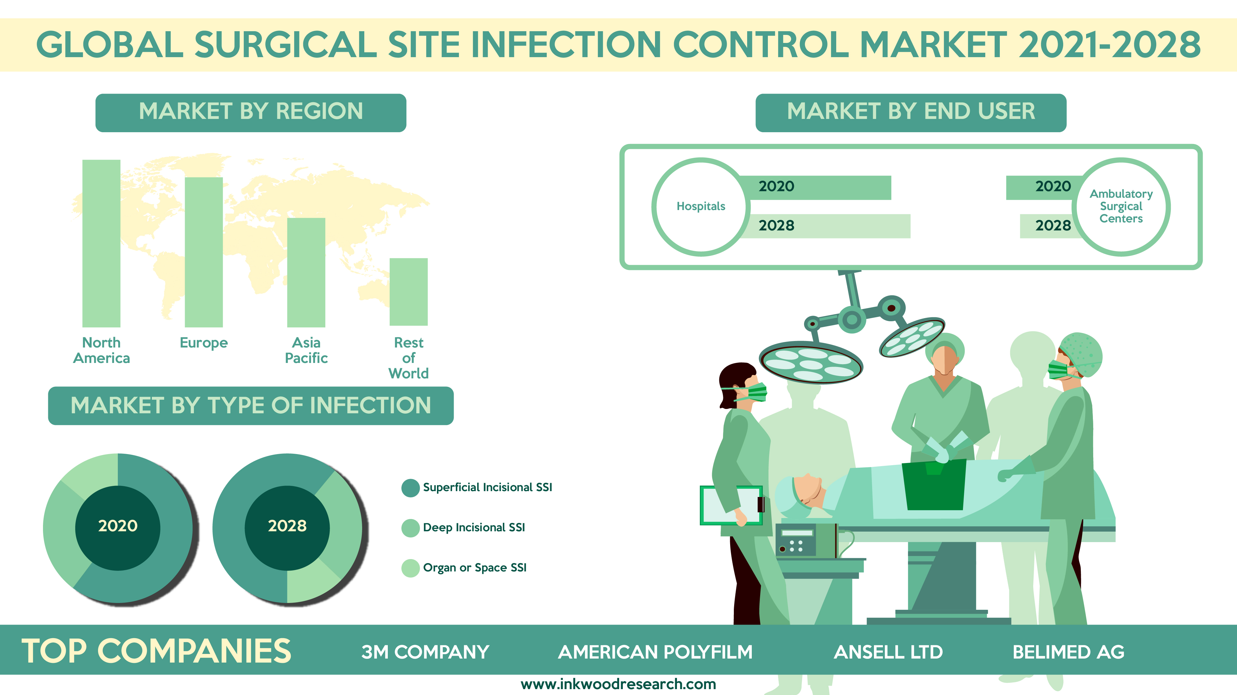 Regulatory Guidelines is surging Growth in the Global Surgical Site Infection Control Market