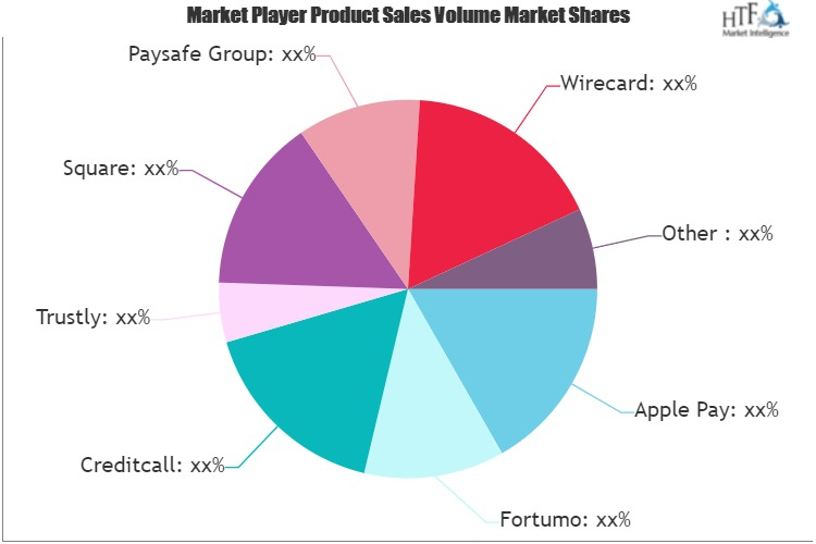 Online Payments Services Market: Comprehensive study explores Huge Growth in Future | Apple Pay, Fortumo, Creditcall, Trustly