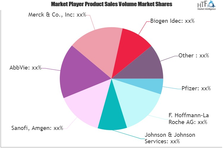 Bio-pharma Market - Current Impact To Make Big Changes | Bayer, Sanofi, Amgen, Pfizer, AbbVie