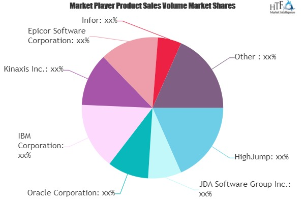 Supply Chain Management Software Market to See Huge Growth by 2026 | HighJump, JDA Software, Oracle, IBM