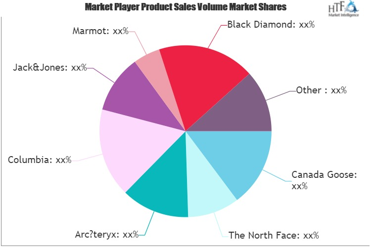 Down Jacket Market Trend & Demand Analysis 2020 | Yaya, Jack&Jones, Marmot, Black Diamond