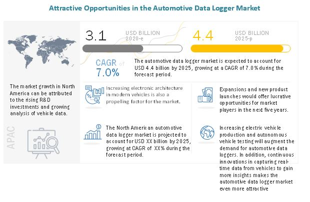 Global Automotive Data Logger Market Growth Factors, Opportunities, Ongoing Trends and Key Players 2025