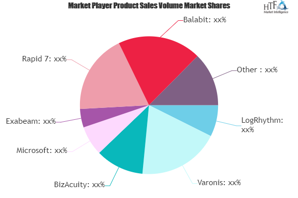 User And Entity Behavior Analytics Solutions Market May See a Big Move | Splunk, Rapid 7, LogRhythm, ObservelT, BizAcuity