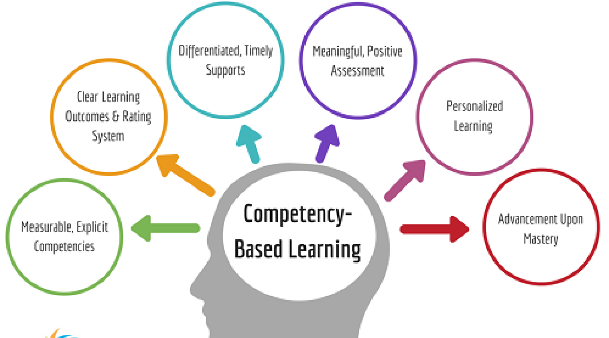 Global Competency-based Platform Market Research Report With COVID-19 Update