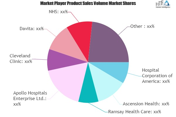 Healthcare Services Market to Watch: Spotlight on Ramsay Health Care, Apollo Hospitals, Cleveland Clinic, NHS