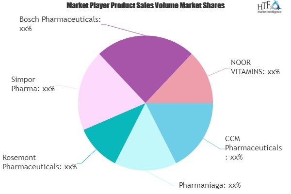 Halal Pharmaceuticals Market SWOT Analysis by Key Players- Simpor Pharma, NOOR VITAMINS, Bosch