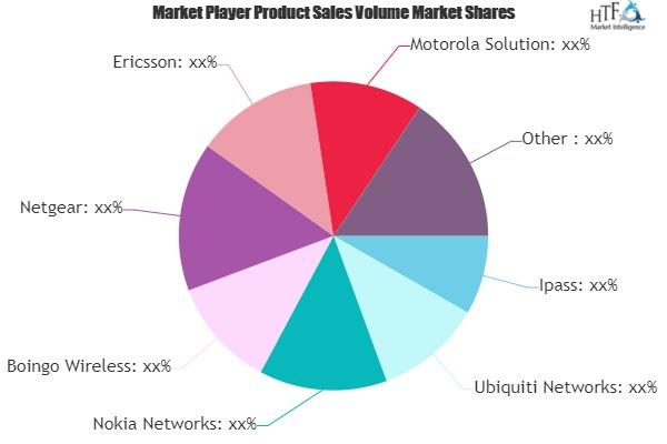 Wi-Fi Hotspot Market - Major Technology Giants in Buzz Again | Ubiquiti Networks, Nokia Networks, Boingo Wireless