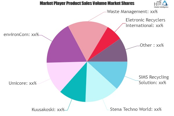 E-waste Recycling Market May Set New Growth Story | Umicore, Veolia, Stena Techno