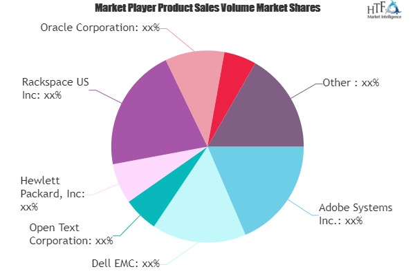 Web Content Management Software Market to See Huge Growth by 2026 | Adobe Systems, Open Text, Hewlett Packard