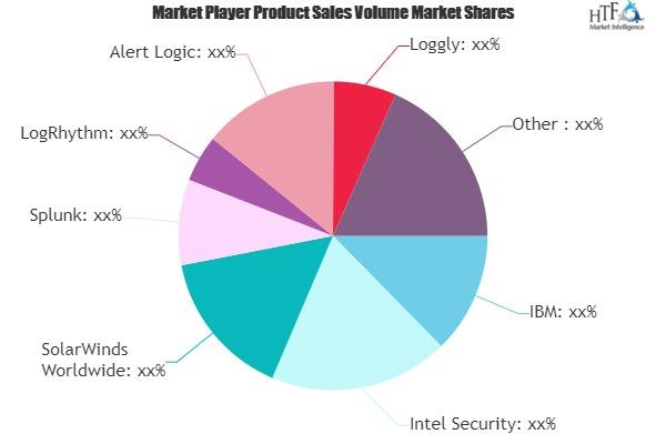 Log Management Software Market SWOT Analysis By Key Players : Blackstratus, Cisco, Cyveillance