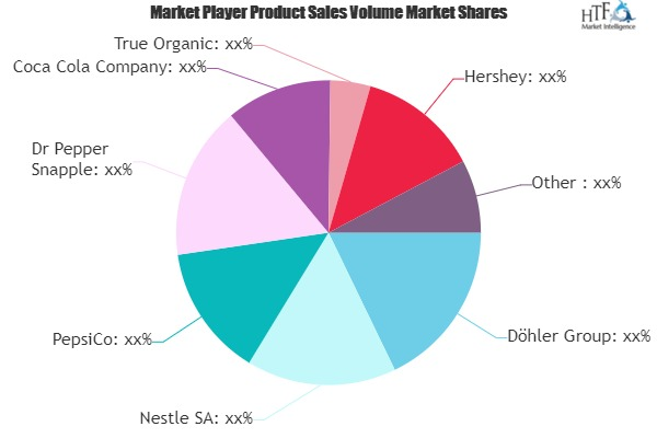 Drinking Juice Market to See Huge Growth by 2026 | Nestle, PepsiCo, Coca Cola