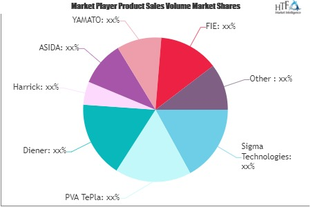 Plasma Treatment System Market to Witness Huge Growth by 2026 | Sigma Technologies, Nordson, Surfx