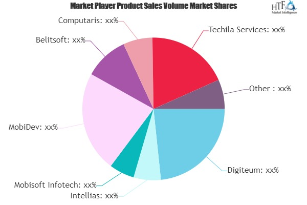 IoT Development Service Market May See a Big Move | SoftwareHut, ScienceSoft, Oxagile