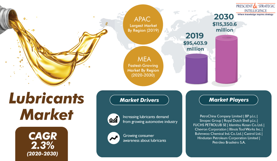 Flourishing Automotive Industry Causing Boom of Global Lubricants Market