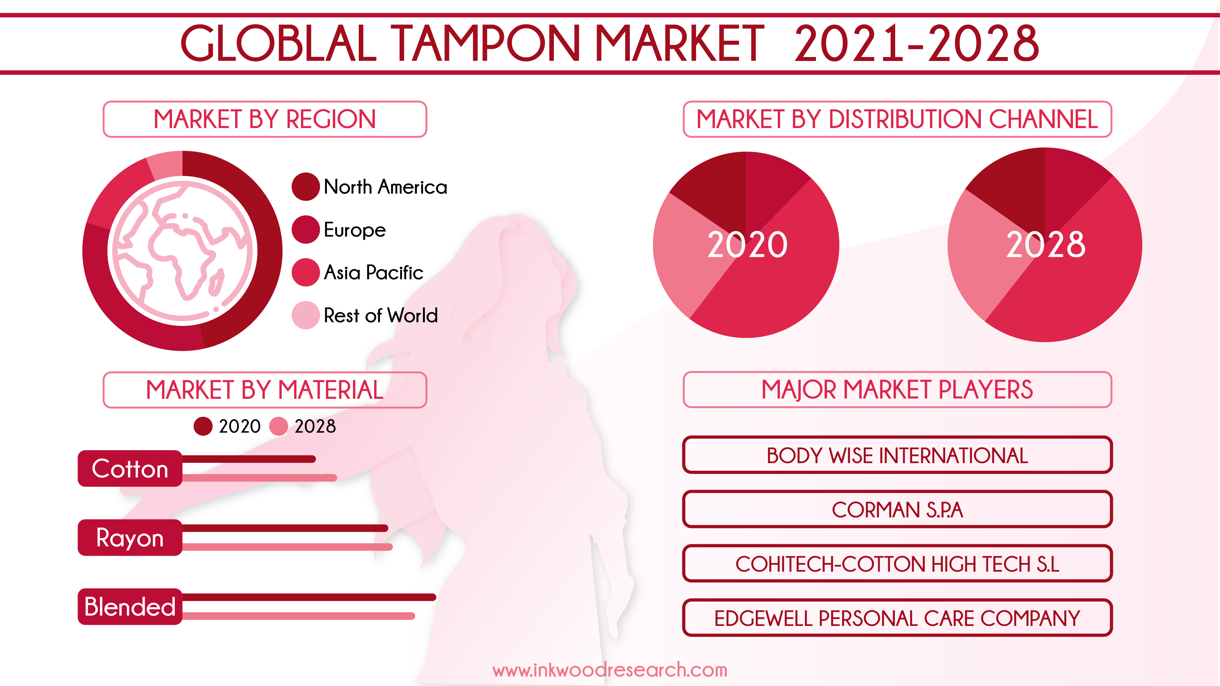 Global Tampon Market to bolster with Untapped Opportunities in Developing Countries
