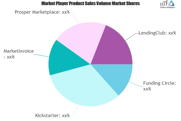 Online Alternative Finance Market to Witness Huge Growth By 2026 | Funding Circle, Kickstarter, MarketInvoice