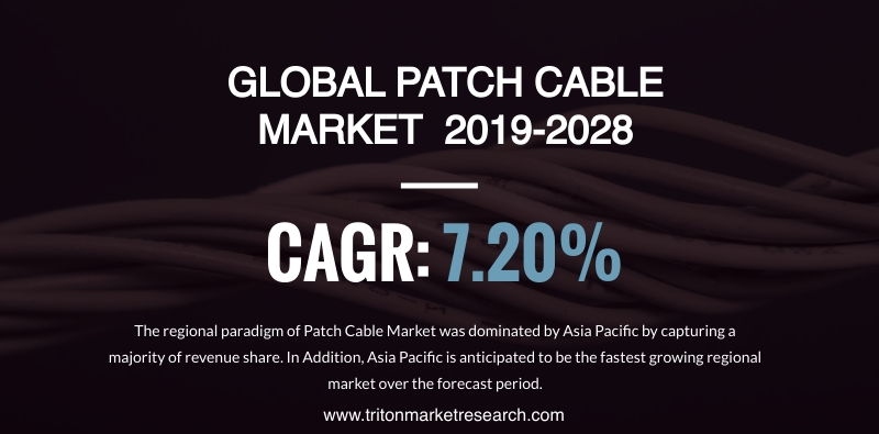 The Global Patch Cable Market to Reap $4633.29 Million by 2028