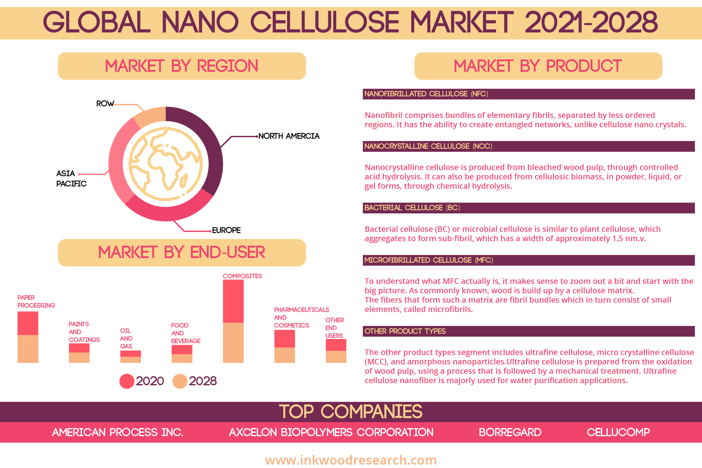 Advantages Properties to boost Opportunities in the Global Nano Cellulose Market