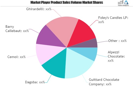 Chocolates and Wafer Market Latest Trend & Qualitative Analysis by Key Players Alpezzi Chocolate, Guittard Chocolate Company, Dagoba, Cemoi, Barry Callebaut