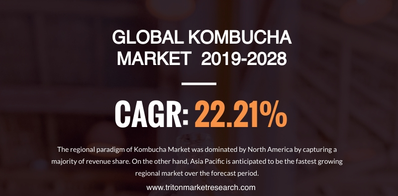 The Global Kombucha Market Likely to Progress at $7.68 Billion by 2028