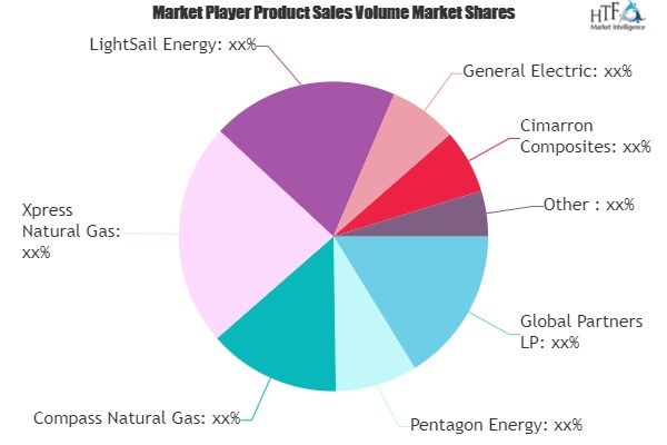 Virtual Pipeline Systems Market May Set New Growth Story | Pentagon Energy, Xpress Natural Gas, LightSail Energy