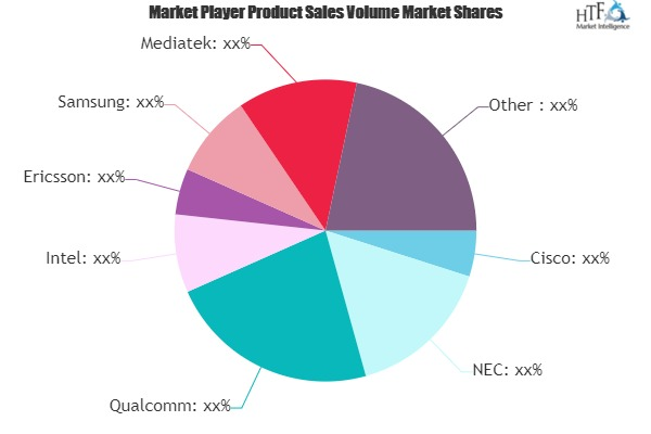 5G Infrastructure Market May See Big Move | Mediatek, Cavium, Qorvo, Huawei, LG Electronics