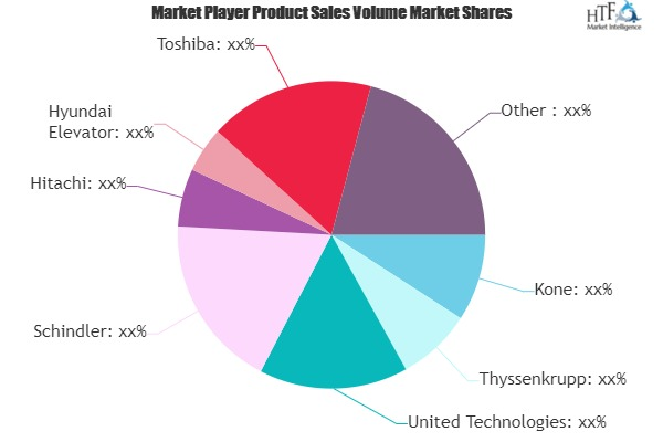 Elevators & Escalators Market Next Big Thing | Major Giants- Mitsubishi Electric, Fujitec, Hitachi